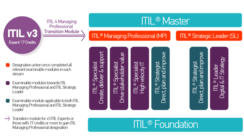 ITIL 4 Transition