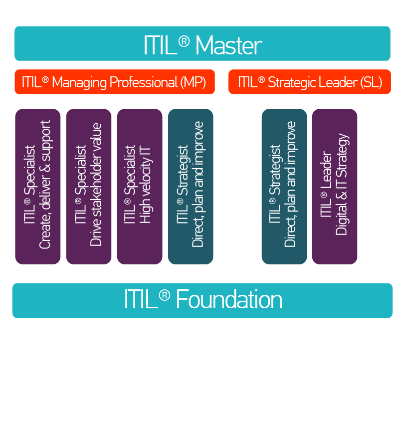 ITIL MPT