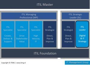 ITIL 4 Leader Digital and IT Strategy certificerings overzicht