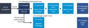 ITIL 4 Strategist Direct Plan and Improve certificerings route