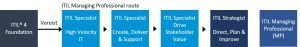 ITIL 4 Specialist High Velocity IT certificerings route