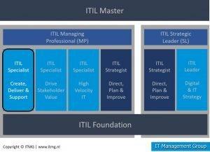 ITIL CDS Certificering overzicht