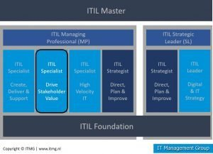 ITIL 4 Specialist Drive Stakeholder Value certificerings overzicht