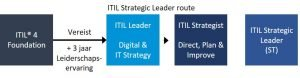 ITIL 4 Leader Digital and IT Strategy certificerings route
