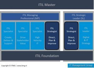 ITIL 4 Strategist Direct Plan and Improve certificerings overzicht