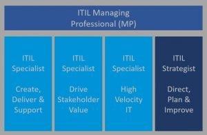 ITIL 4 Managing Professional Track certificering
