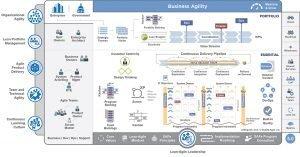 SAFe Framework 5.0
