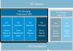 ITIL 4 - Managing Professional Informatiesessie