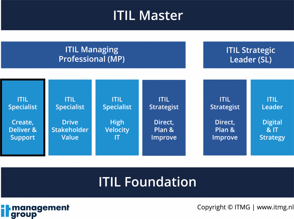 ITIL 4 Specialist Create, Deliver and Support