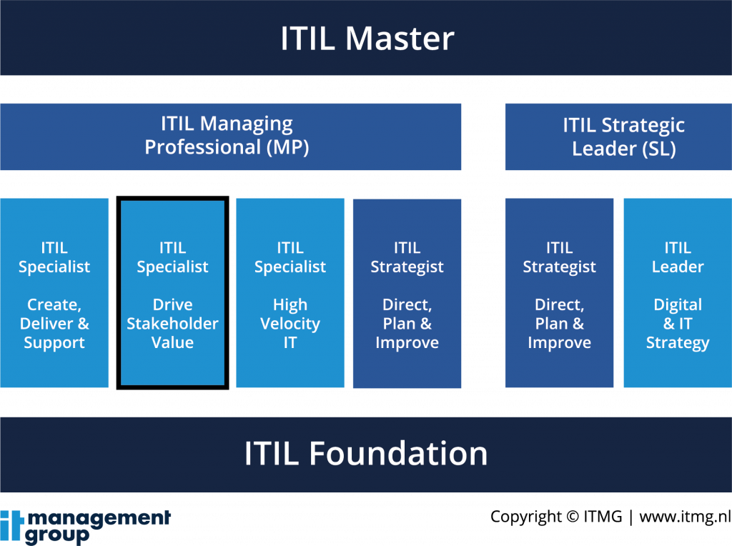 ITIL 4 Specialist Drive Stakeholder Value