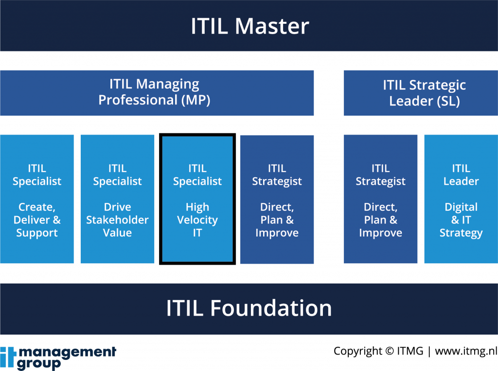 ITIL 4 Specialist High Velocity IT