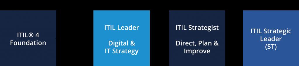 ITMG ITIL Strategic LeaderRoute