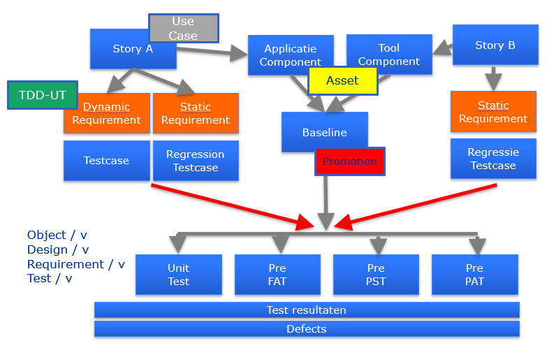 Plaatje 3 - Continuous testing