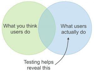 Gebruikerstesten